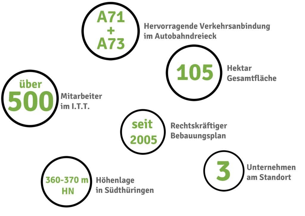 Das Industriegebiet Thüringer Tor in Zahlen