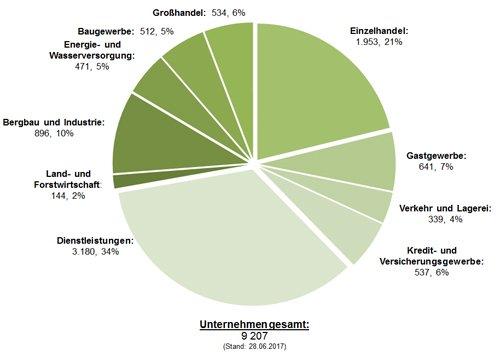 Uebersicht-Branchen